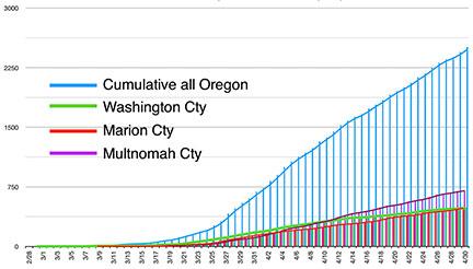 cumulative oregon graph